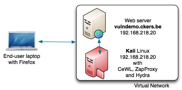 Password attacks against http web forms - Koen Van Impe - vanimpe eu