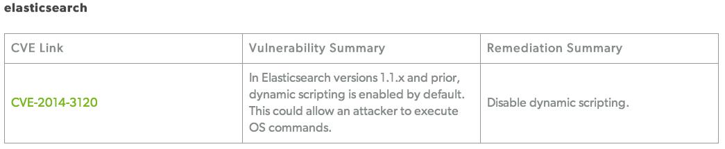 Elasticsearch dynamic scripting vulnerability exploit - Koen Van