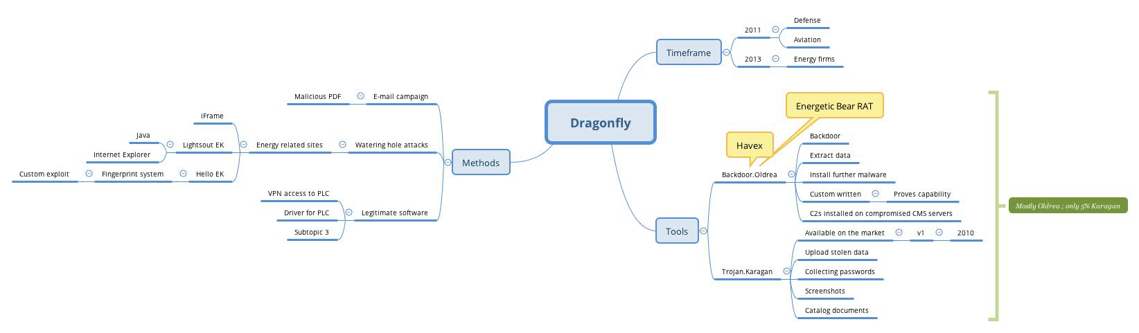 Dragonfly v2 mindmap on energy sector targeted by sophisticated mindmap on dragonfly pooptronica Image collections