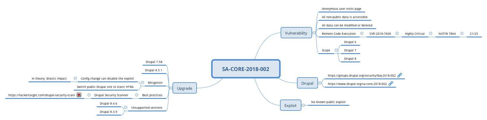 Drupal SA-CORE-2018-002 aka Drupalgeddon2 - Koen Van Impe - vanimpe eu