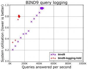 Improving DNS logging, dnstap on Ubuntu - Koen Van Impe